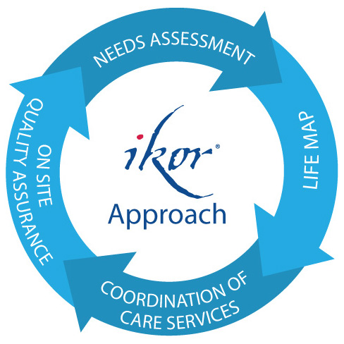 The IKOR Process to Life Management